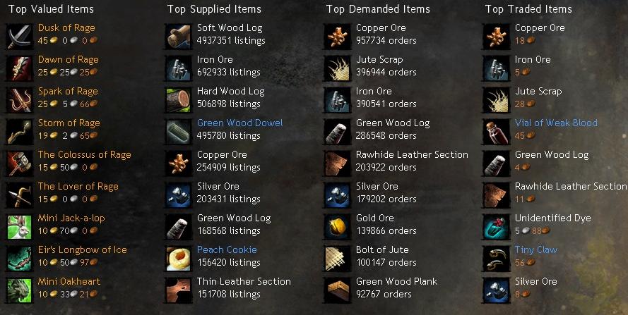 Gw2 black lion trading post prices